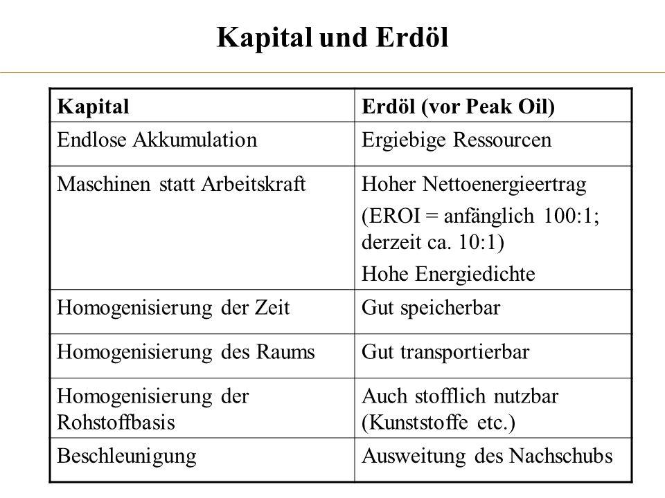 Kapital und Erdöl KapitalErdöl (vor Peak Oil) Endlose AkkumulationErgiebige Ressourcen Maschinen statt ArbeitskraftHoher Nettoenergieertrag (EROI = an