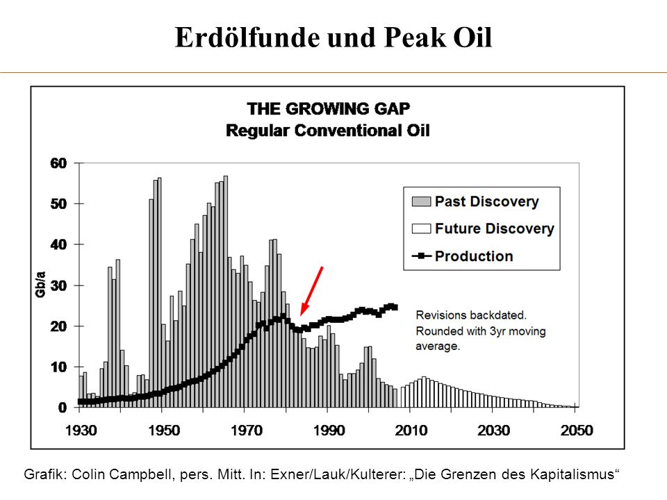 Erdölfunde und Peak Oil Grafik: Colin Campbell, pers. Mitt. In: Exner/Lauk/Kulterer: Die Grenzen des Kapitalismus