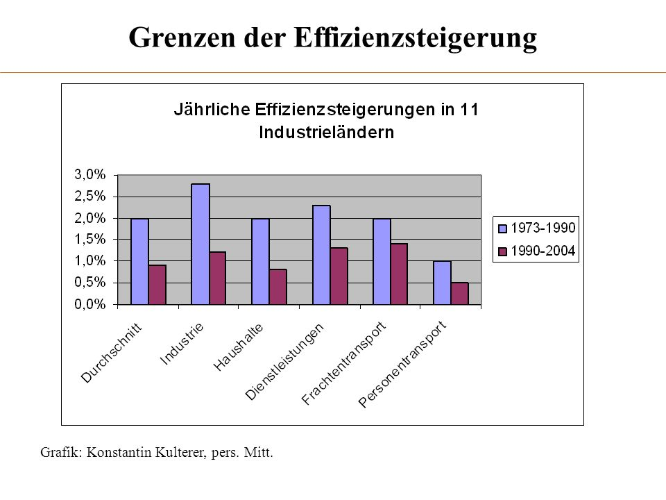 Grenzen der Effizienzsteigerung Grafik: Konstantin Kulterer, pers. Mitt.