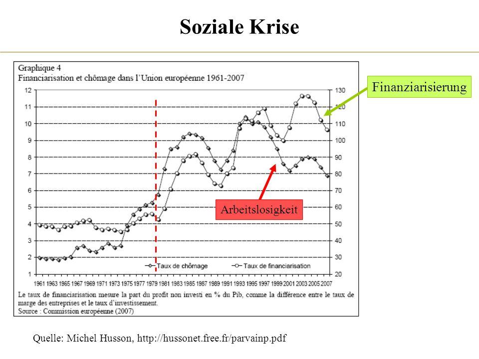 Quelle: Michel Husson, http://hussonet.free.fr/parvainp.pdf Soziale Krise Finanziarisierung Arbeitslosigkeit