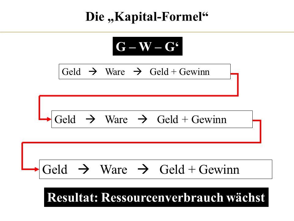 Die Kapital-Formel Geld Ware Geld + Gewinn Resultat: Ressourcenverbrauch wächst G – W – G
