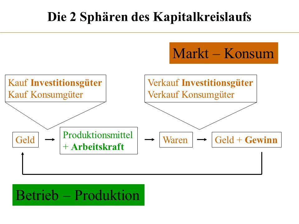 Die 2 Sphären des Kapitalkreislaufs Verkauf Investitionsgüter Verkauf Konsumgüter Produktionsmittel + Arbeitskraft GeldWarenGeld + Gewinn Markt – Kons