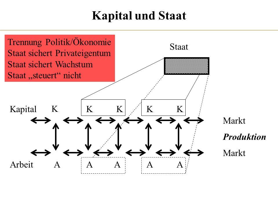 Kapital und Staat K KKKK AAAAA Markt Produktion Kapital Arbeit Staat Trennung Politik/Ökonomie Staat sichert Privateigentum Staat sichert Wachstum Sta
