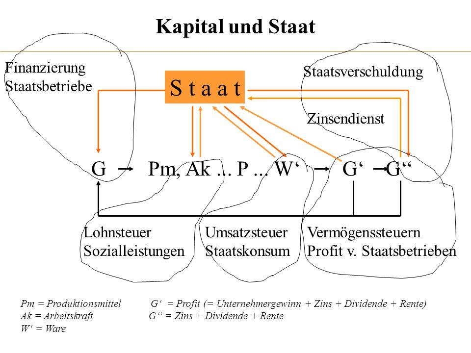 Kapital und Staat G Pm, Ak... P... W G G S t a a t Finanzierung Staatsbetriebe Staatsverschuldung Vermögenssteuern Profit v. Staatsbetrieben Zinsendie