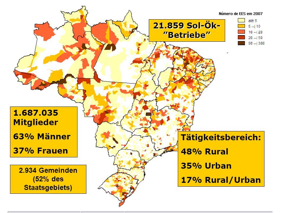 21.859 Sol-Ök- Betriebe 1.687.035 Mitglieder 63% Männer 37% Frauen Tätigkeitsbereich: 48% Rural 35% Urban 17% Rural/Urban 2.934 Gemeinden (52% des Sta
