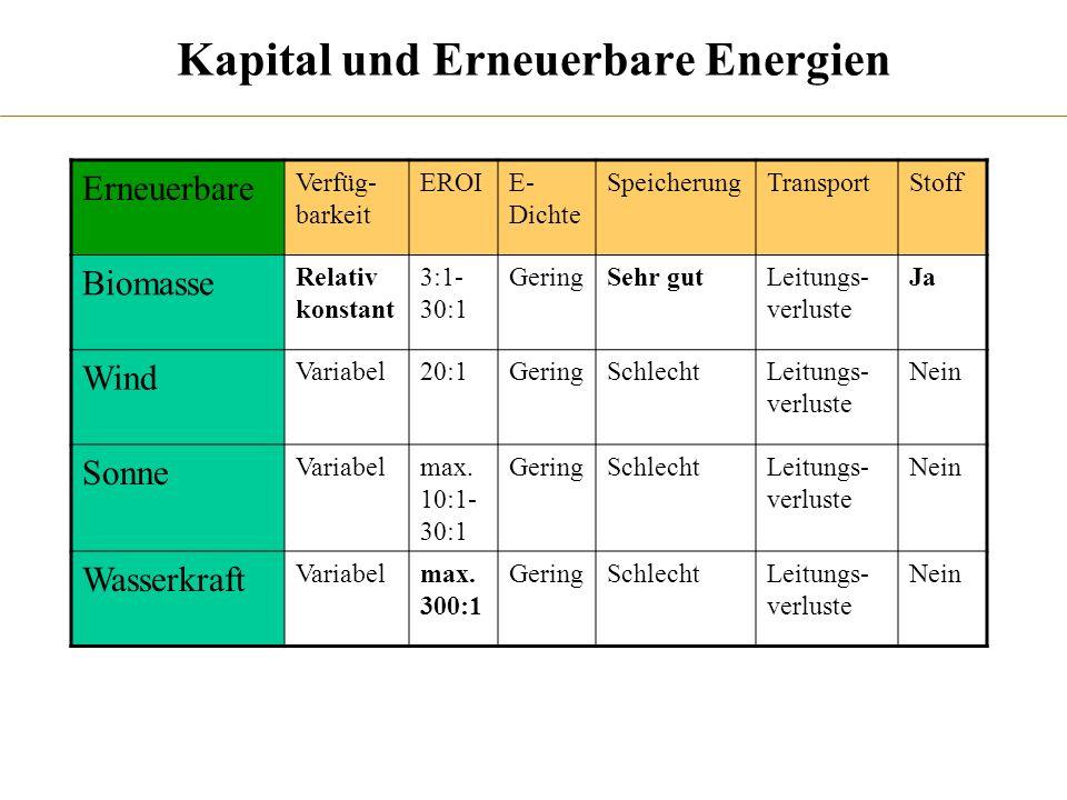 Kapital und Erneuerbare Energien Erneuerbare Verfüg- barkeit EROIE- Dichte SpeicherungTransportStoff Biomasse Relativ konstant 3:1- 30:1 GeringSehr gu