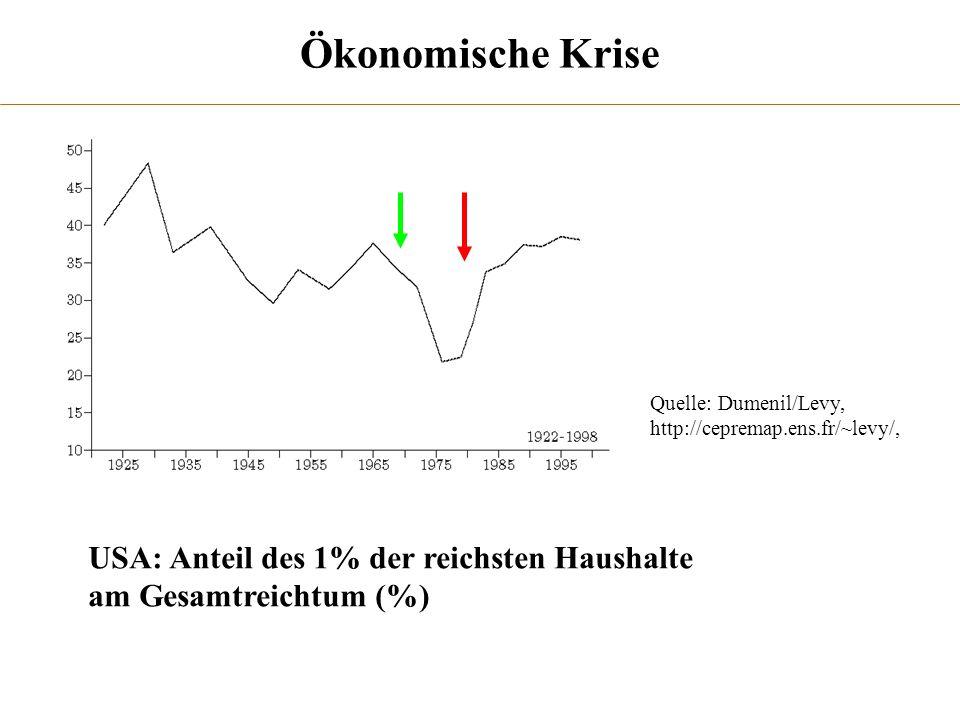 Quelle: Dumenil/Levy, http://cepremap.ens.fr/~levy/, Ökonomische Krise USA: Anteil des 1% der reichsten Haushalte am Gesamtreichtum (%)