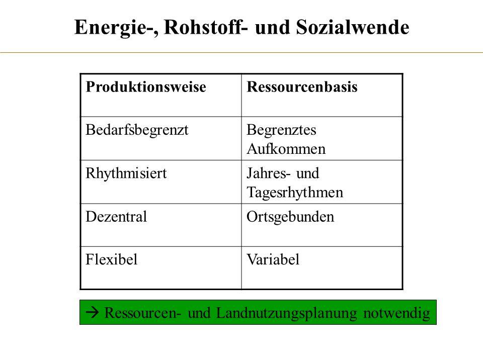 Energie-, Rohstoff- und Sozialwende ProduktionsweiseRessourcenbasis BedarfsbegrenztBegrenztes Aufkommen RhythmisiertJahres- und Tagesrhythmen Dezentra
