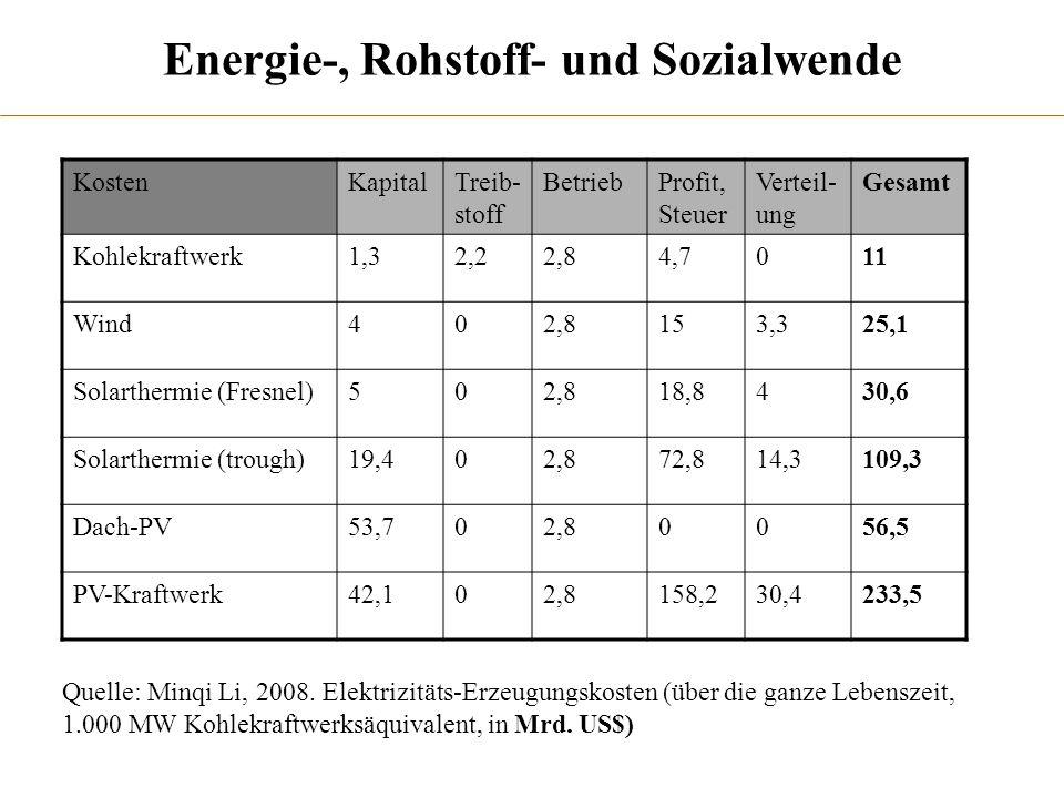 Energie-, Rohstoff- und Sozialwende KostenKapitalTreib- stoff BetriebProfit, Steuer Verteil- ung Gesamt Kohlekraftwerk1,32,22,84,7011 Wind402,8153,325