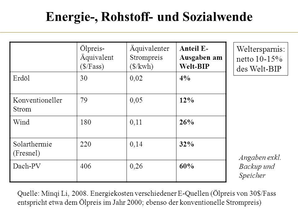 Energie-, Rohstoff- und Sozialwende Quelle: Minqi Li, 2008. Energiekosten verschiedener E-Quellen (Ölpreis von 30$/Fass entspricht etwa dem Ölpreis im
