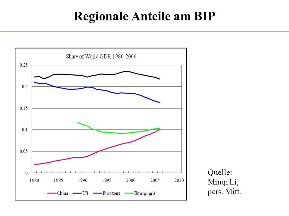 Regionale Anteile am BIP Quelle: Minqi Li, pers. Mitt.
