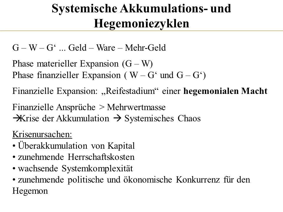 Systemische Akkumulations- und Hegemoniezyklen G – W – G... Geld – Ware – Mehr-Geld Phase materieller Expansion (G – W) Phase finanzieller Expansion (