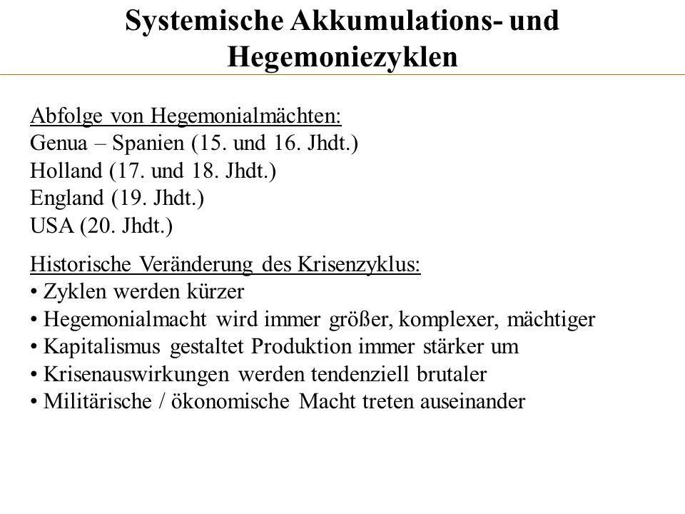 Systemische Akkumulations- und Hegemoniezyklen Abfolge von Hegemonialmächten: Genua – Spanien (15. und 16. Jhdt.) Holland (17. und 18. Jhdt.) England