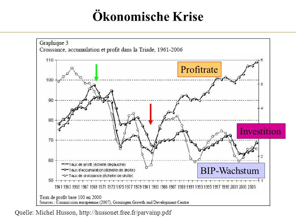 Quelle: Michel Husson, http://hussonet.free.fr/parvainp.pdf Ökonomische Krise Profitrate BIP-Wachstum Investition