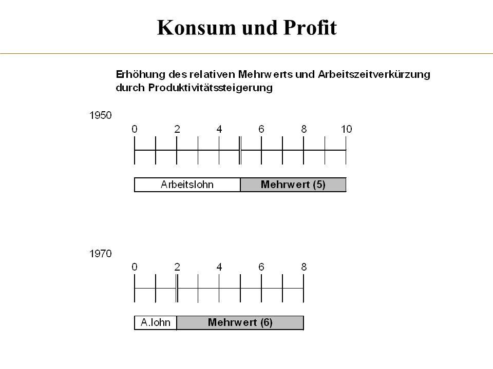 Konsum und Profit