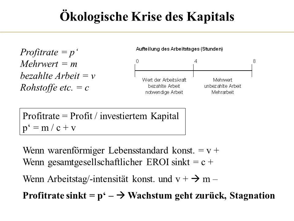 Ökologische Krise des Kapitals Profitrate = p Mehrwert = m bezahlte Arbeit = v Rohstoffe etc. = c Profitrate = Profit / investiertem Kapital p = m / c