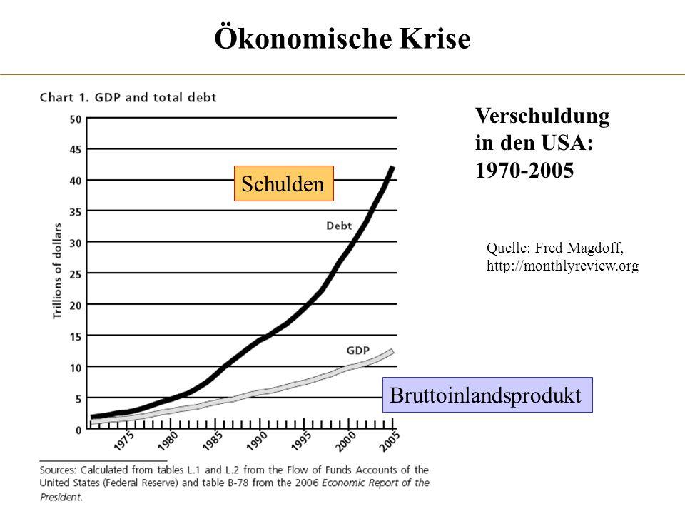 Quelle: Fred Magdoff, http://monthlyreview.org Ökonomische Krise Verschuldung in den USA: 1970-2005 Schulden Bruttoinlandsprodukt