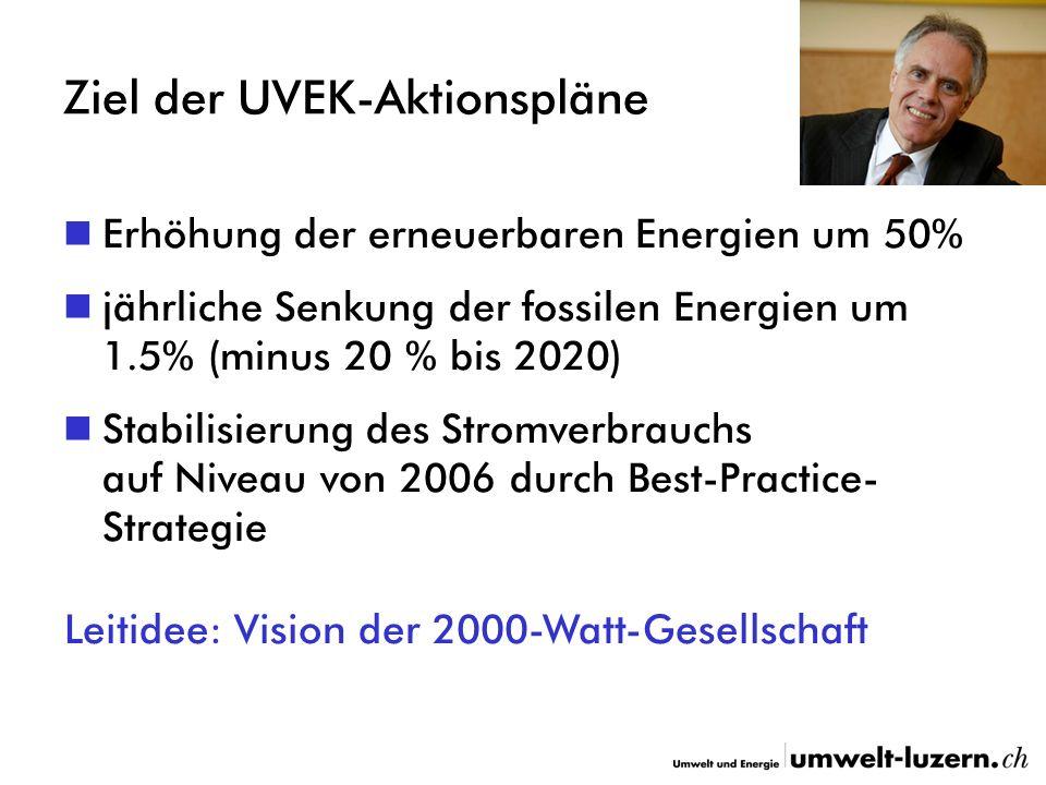 Ziel der UVEK-Aktionspläne Erhöhung der erneuerbaren Energien um 50% jährliche Senkung der fossilen Energien um 1.5% (minus 20 % bis 2020) Stabilisierung des Stromverbrauchs auf Niveau von 2006 durch Best-Practice- Strategie Leitidee: Vision der 2000-Watt-Gesellschaft