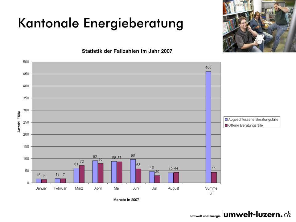 Kantonale Energieberatung