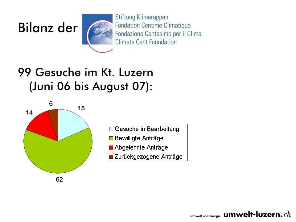 Bilanz der 99 Gesuche im Kt. Luzern (Juni 06 bis August 07):