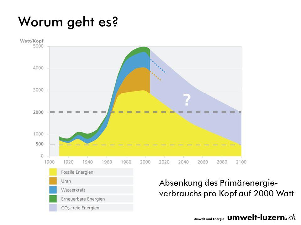 Worum geht es Absenkung des Primärenergie- verbrauchs pro Kopf auf 2000 Watt