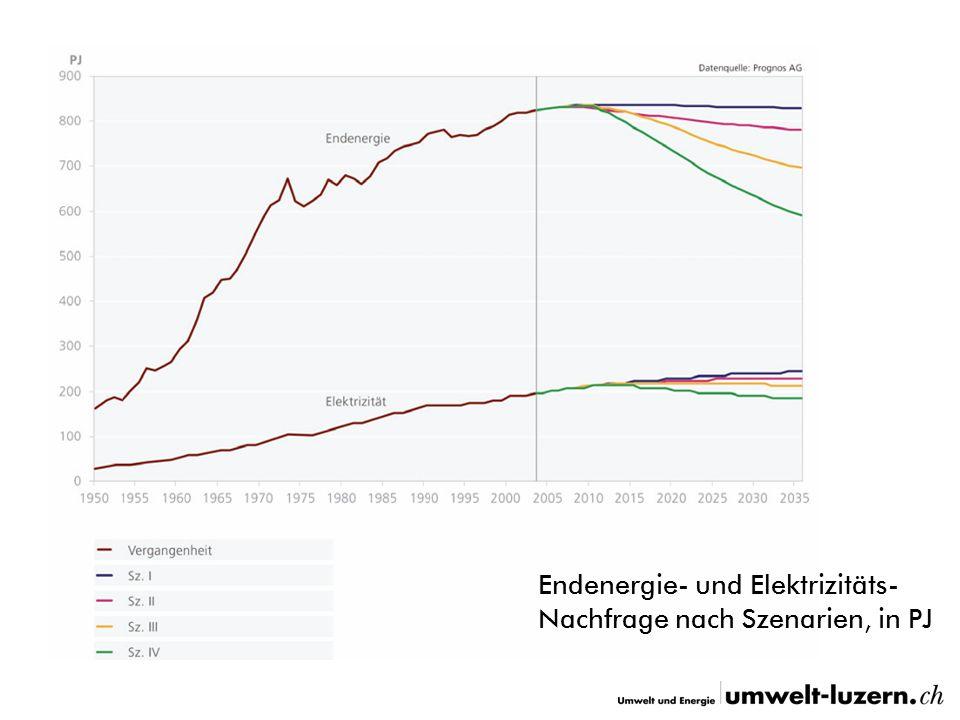 Der direkte Draht Umwelt und Energie: Rudolf Baumann-Hauser, Tel.