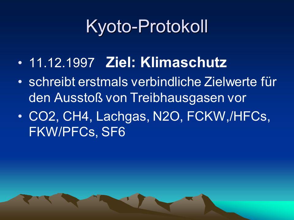 Kyoto-Protokoll 11.12.1997 Ziel: Klimaschutz schreibt erstmals verbindliche Zielwerte für den Ausstoß von Treibhausgasen vor CO2, CH4, Lachgas, N2O, F