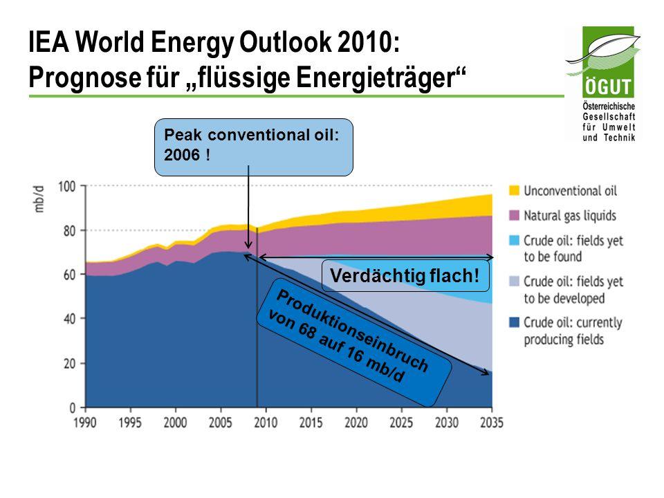 IEA World Energy Outlook 2010: Prognose für flüssige Energieträger Produktionseinbruch von 68 auf 16 mb/d Peak conventional oil: 2006 ! Verdächtig fla