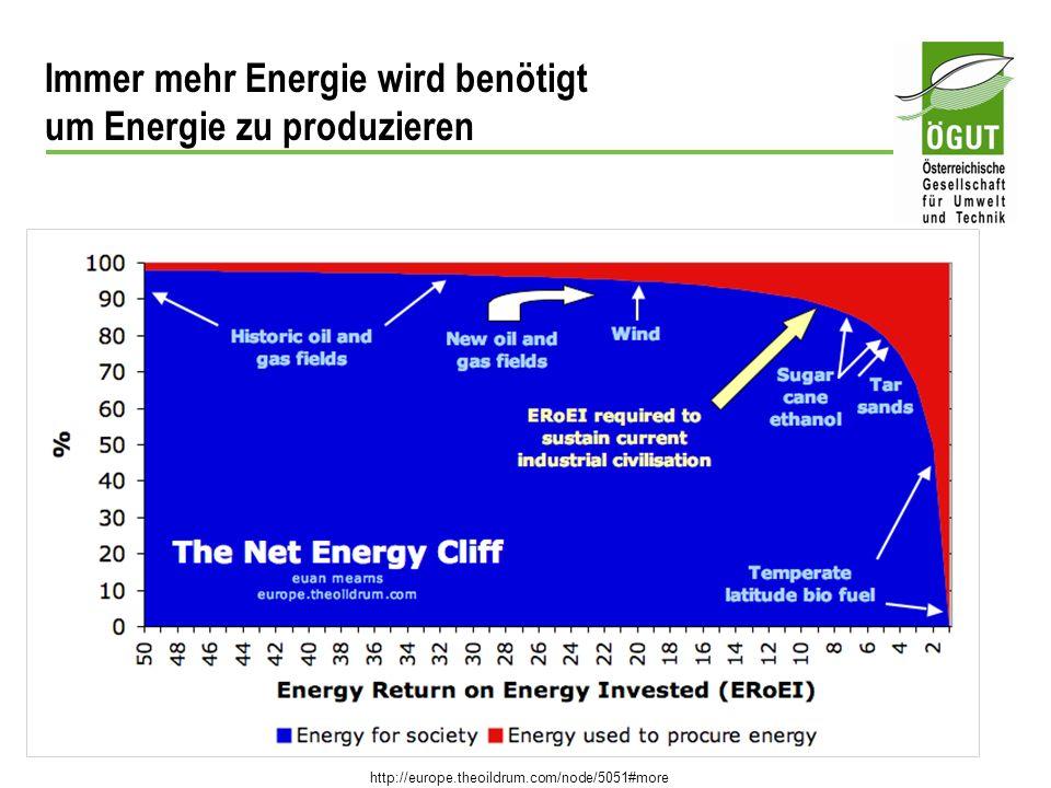 Immer mehr Energie wird benötigt um Energie zu produzieren http://europe.theoildrum.com/node/5051#more