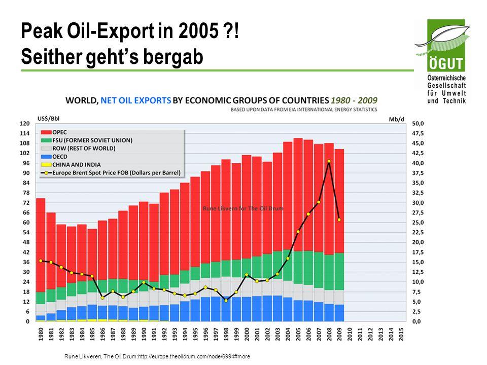 Peak Oil-Export in 2005 ?! Seither gehts bergab Rune Likveren, The Oil Drum:http://europe.theoildrum.com/node/6994#more