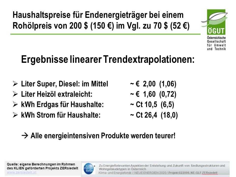 Haushaltspreise für Endenergieträger bei einem Rohölpreis von 200 $ (150 ) im Vgl. zu 70 $ (52 ) Ergebnisse linearer Trendextrapolationen: Liter Super