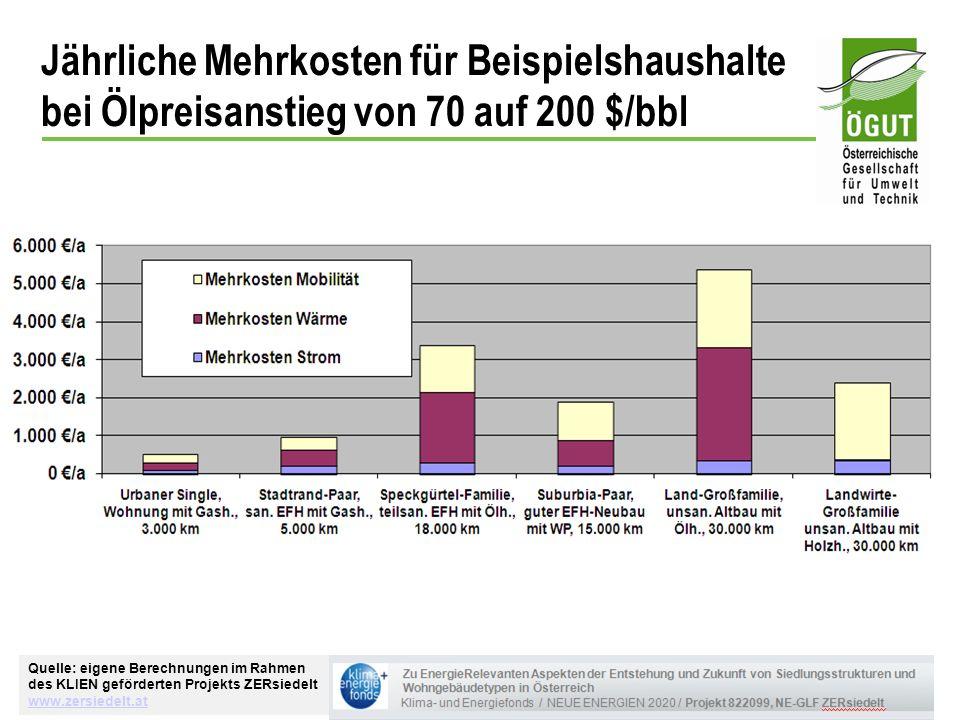 Jährliche Mehrkosten für Beispielshaushalte bei Ölpreisanstieg von 70 auf 200 $/bbl Quelle: eigene Berechnungen im Rahmen des KLIEN geförderten Projek