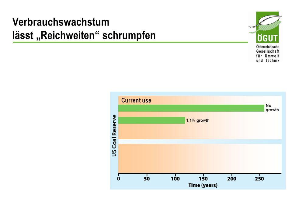 Current use 1.1% growth No growth Verbrauchswachstum lässt Reichweiten schrumpfen