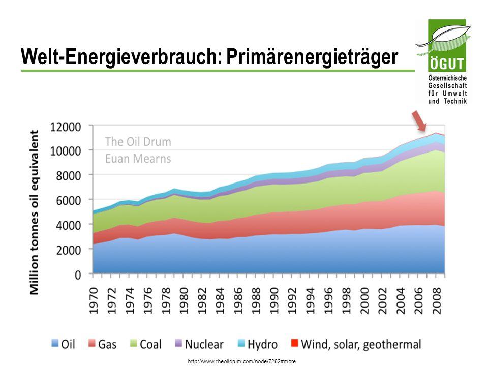 Peak Oil-Export in 2005 ?.