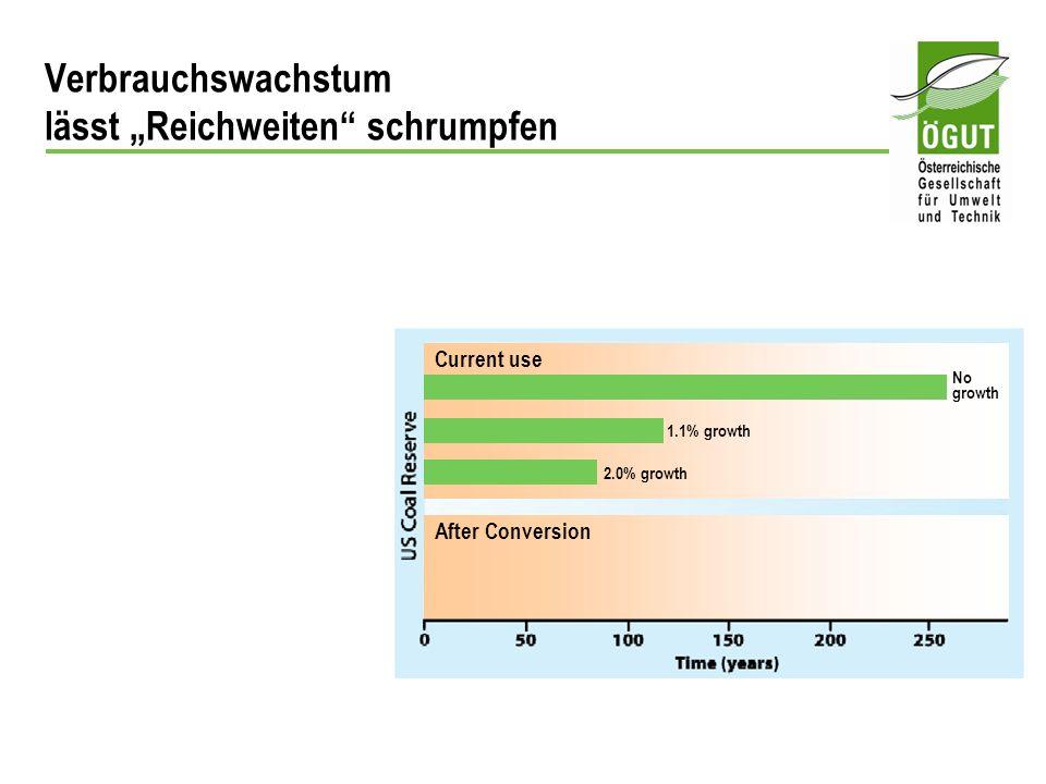 Current use After Conversion 1.1% growth 2.0% growth No growth Verbrauchswachstum lässt Reichweiten schrumpfen