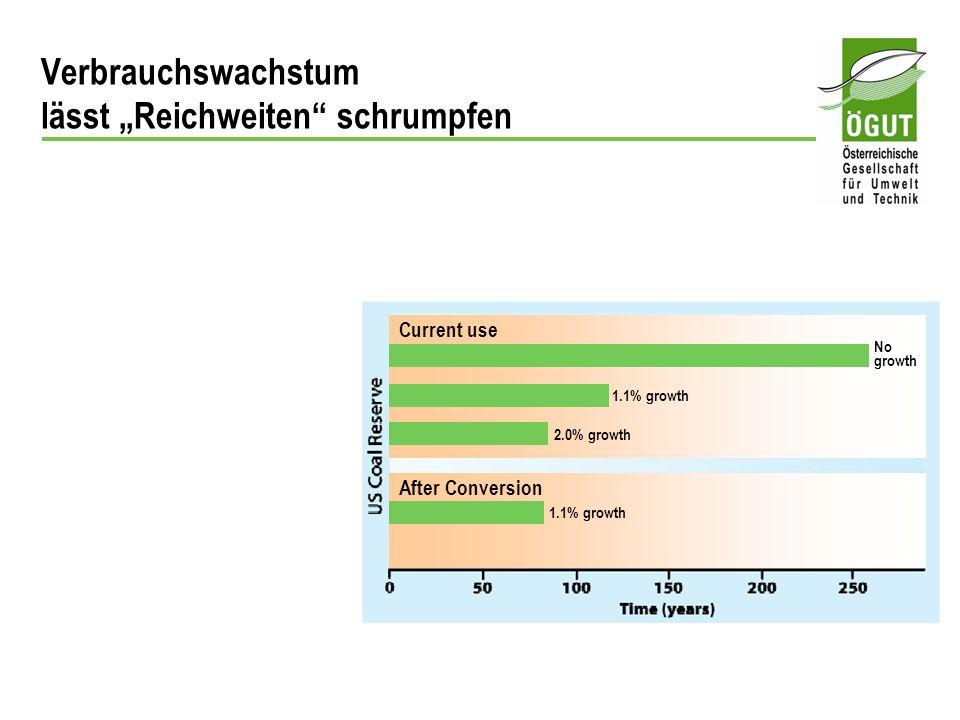 Current use After Conversion 1.1% growth 2.0% growth 1.1% growth No growth Verbrauchswachstum lässt Reichweiten schrumpfen