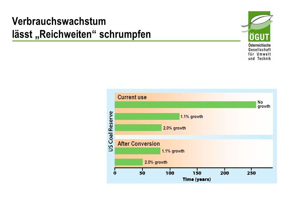Current use After Conversion 1.1% growth 2.0% growth 1.1% growth 2.0% growth No growth Verbrauchswachstum lässt Reichweiten schrumpfen