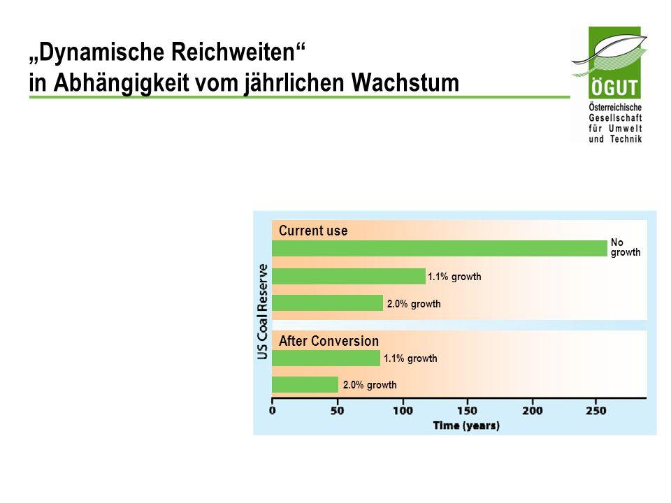 Dynamische Reichweiten in Abhängigkeit vom jährlichen Wachstum Current use After Conversion 1.1% growth 2.0% growth 1.1% growth 2.0% growth No growth