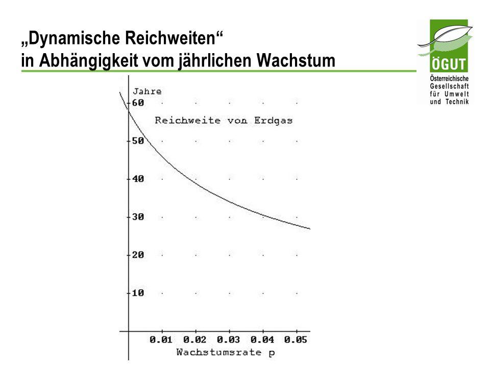 Dynamische Reichweiten in Abhängigkeit vom jährlichen Wachstum