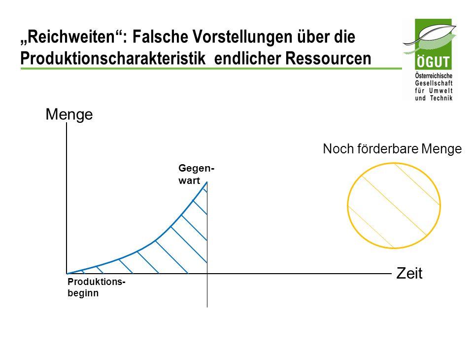 Reichweiten: Falsche Vorstellungen über die Produktionscharakteristik endlicher Ressourcen Menge Zeit Produktions- beginn Gegen- wart Noch förderbare