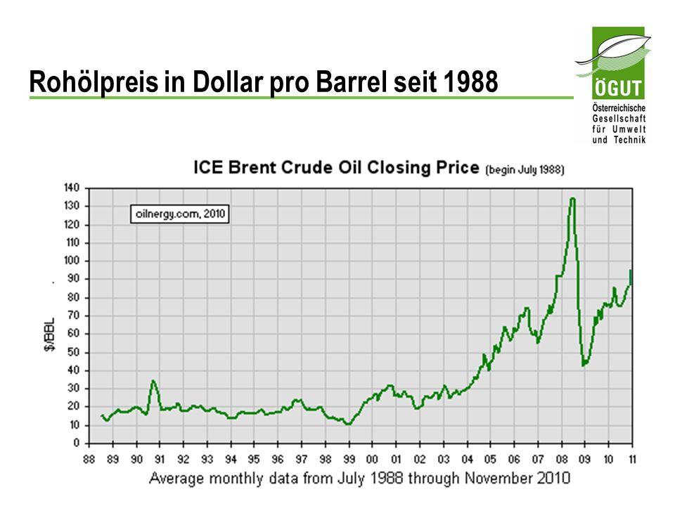 Rohölpreis in Dollar pro Barrel seit 1988