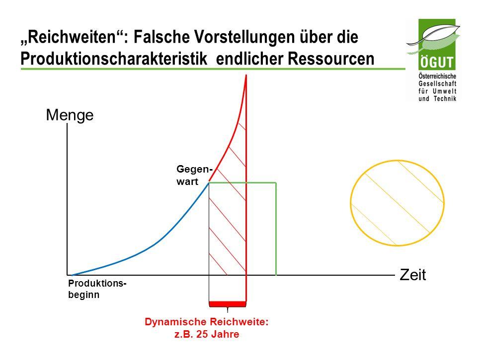 Reichweiten: Falsche Vorstellungen über die Produktionscharakteristik endlicher Ressourcen Menge Zeit Produktions- beginn Gegen- wart Dynamische Reich