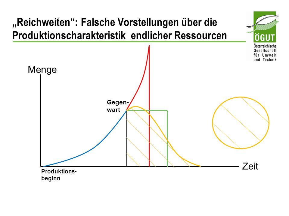 Reichweiten: Falsche Vorstellungen über die Produktionscharakteristik endlicher Ressourcen Menge Zeit Produktions- beginn Gegen- wart