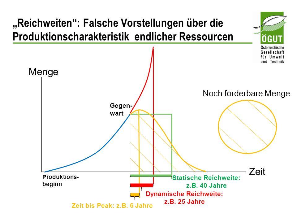 Reichweiten: Falsche Vorstellungen über die Produktionscharakteristik endlicher Ressourcen Menge Zeit Produktions- beginn Gegen- wart Statische Reichw