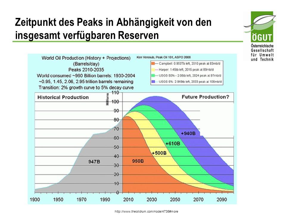Zeitpunkt des Peaks in Abhängigkeit von den insgesamt verfügbaren Reserven http://www.theoildrum.com/node/4735#more