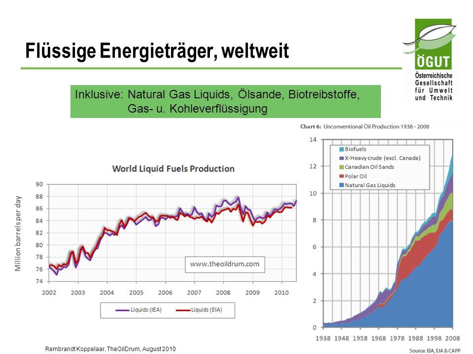 Flüssige Energieträger, weltweit Rembrandt Koppelaar, TheOilDrum, August 2010 Inklusive: Natural Gas Liquids, Ölsande, Biotreibstoffe, Gas- u. Kohleve