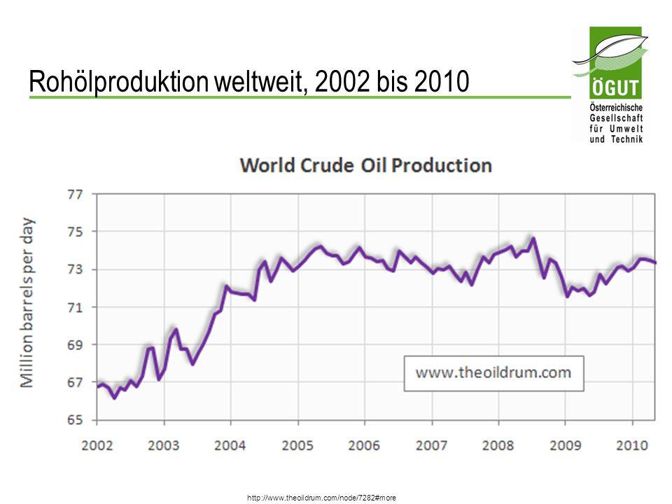 Herausforderungen bei der Steigerung der Ölproduktion oberirdisch: Mangelnde Rechts- und Investitionssicherheit in vielen Staaten Westliche Ölfirmen vielerorts unerwünscht Know-how-Mangel Mangel an Fachpersonal Stark gestiegene Kosten der Ausrüstungsgüter Vorlaufzeiten von 5 – 10 Jahren zw.
