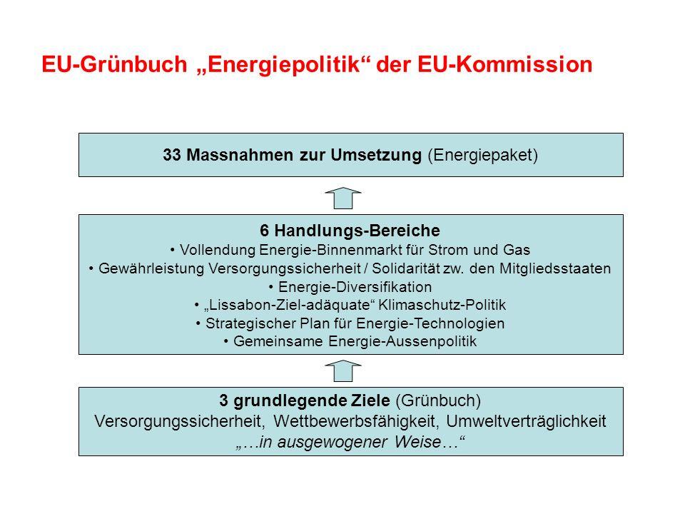 EU-Grünbuch Energiepolitik der EU-Kommission 3 grundlegende Ziele (Grünbuch) Versorgungssicherheit, Wettbewerbsfähigkeit, Umweltverträglichkeit …in au