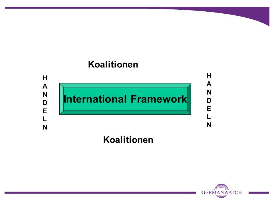 International Framework Koalitionen HANDELNHANDELN HANDELNHANDELN