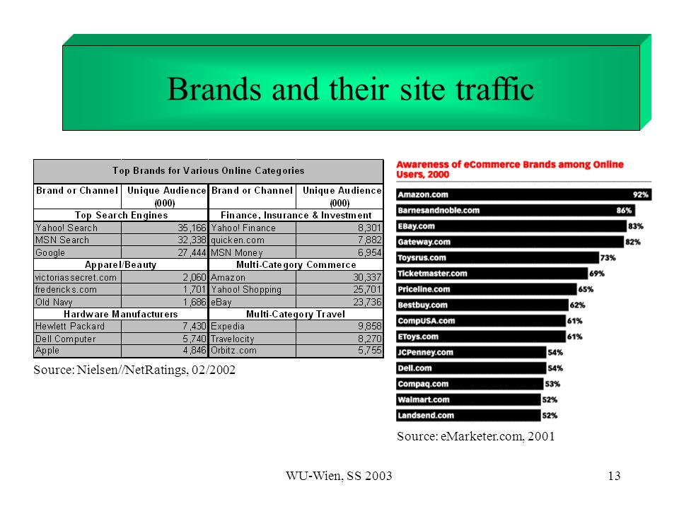 WU-Wien, SS 200313 1. Introduction Brands and their site traffic Source: Nielsen//NetRatings, 02/2002 Source: eMarketer.com, 2001